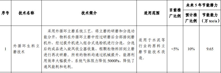 【转载】这5项水泥技术被工信部大力推荐81